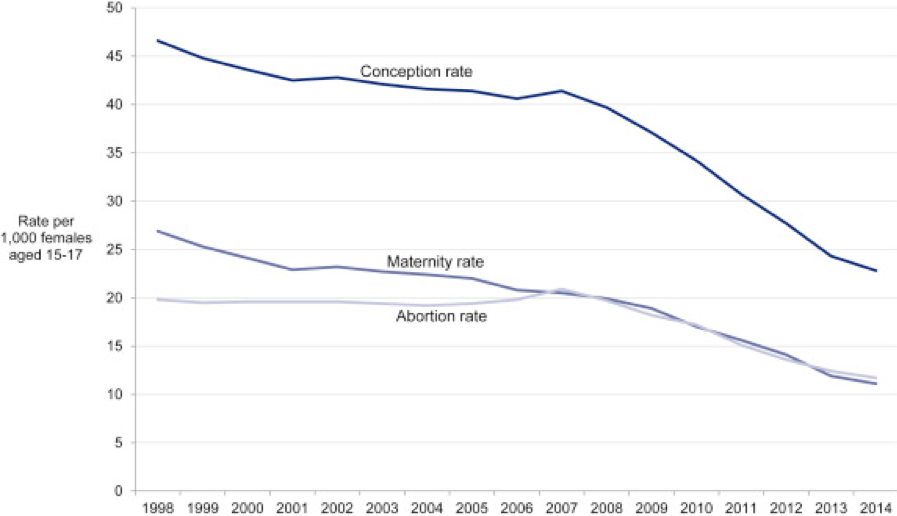 Fig.1 England under 18 conception rate- 1998-2014